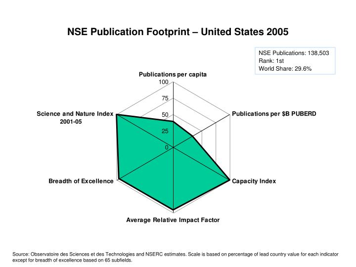 NSE Publication Footprint – United States 2005