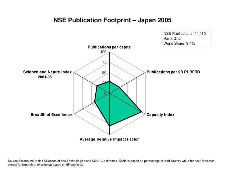 NSE Publication Footprint – Japan 2005