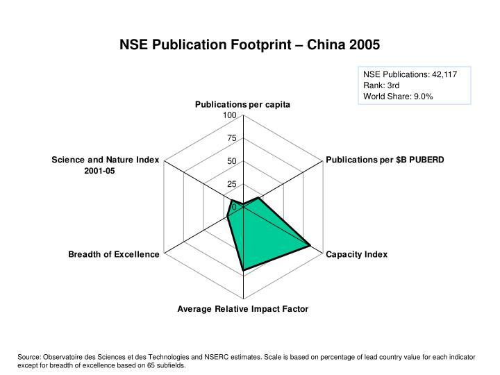 NSE Publication Footprint – China 2005