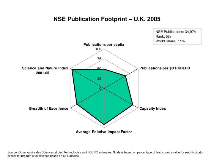 NSE Publication Footprint – U.K. 2005