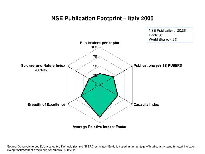 NSE Publication Footprint – Italy 2005