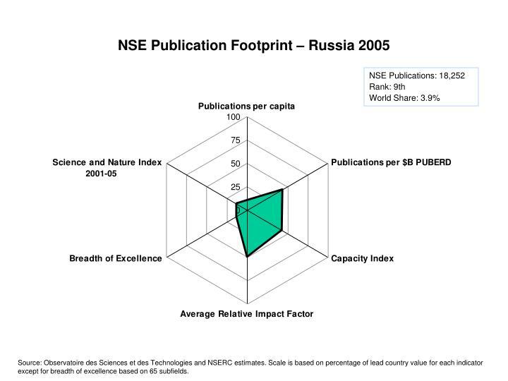 NSE Publication Footprint – Russia 2005