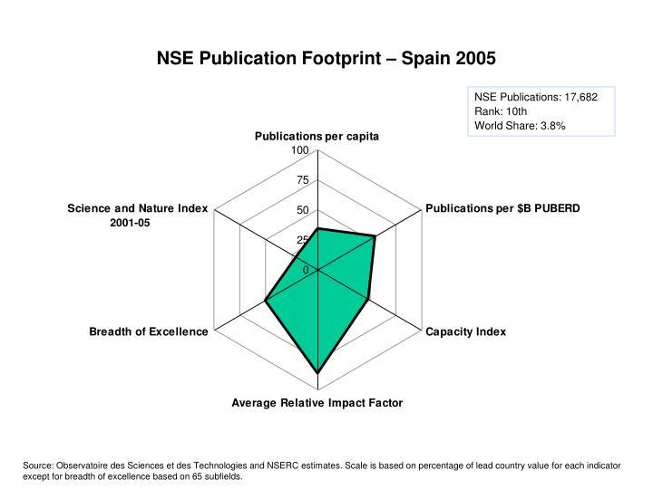 NSE Publication Footprint – Spain 2005