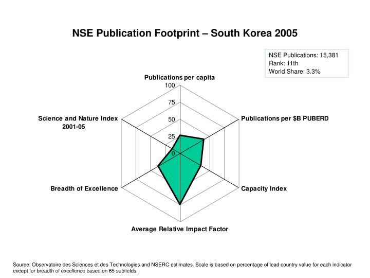 NSE Publication Footprint – South Korea 2005
