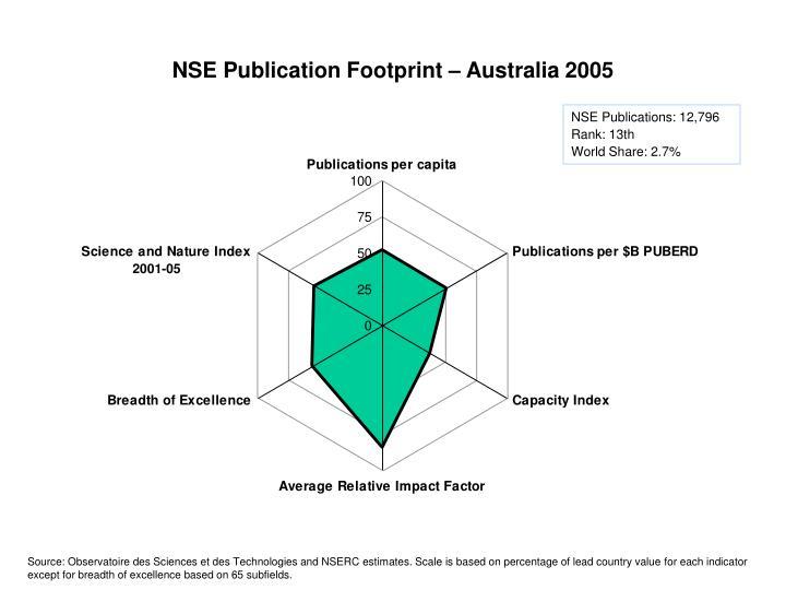 NSE Publication Footprint – Australia 2005