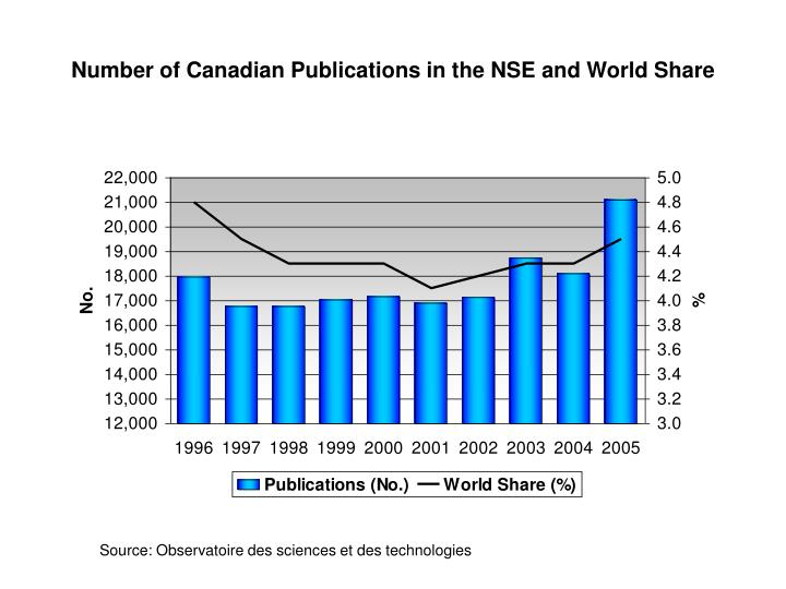 Number of Canadian Publications in the NSE and World Share