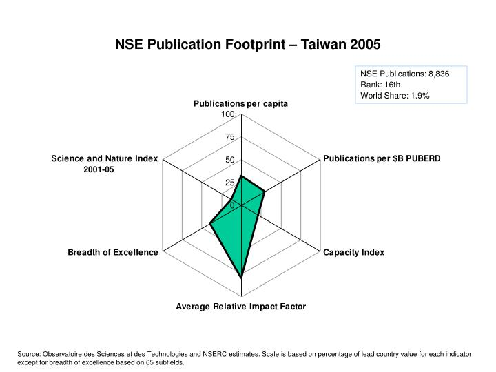 NSE Publication Footprint – Taiwan 2005