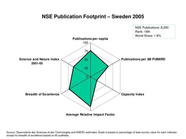 NSE Publication Footprint – Sweden 2005