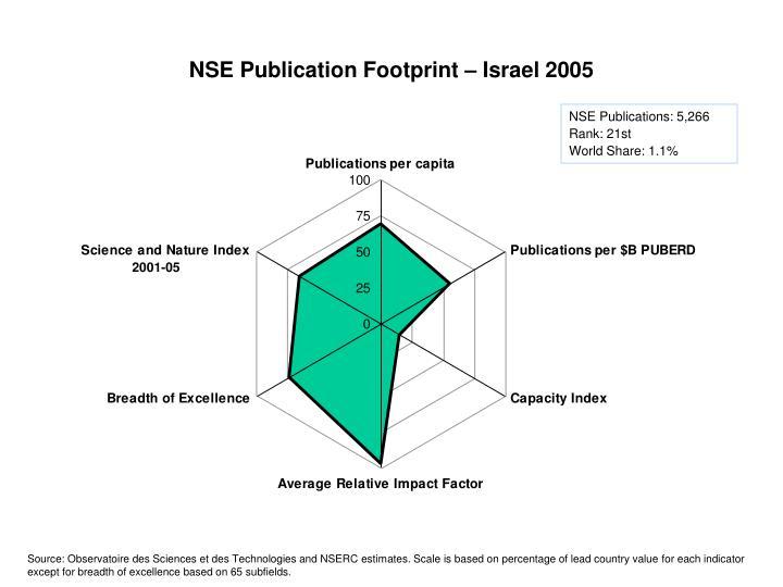 NSE Publication Footprint – Israel 2005