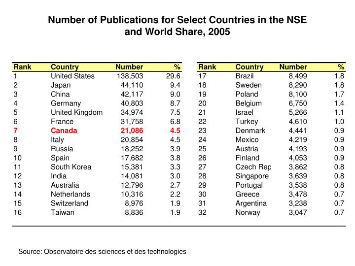 Number of Publications for Select Countries in the NSE