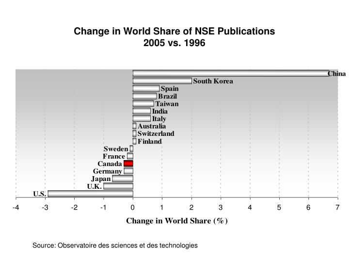 Change in World Share of NSE Publications