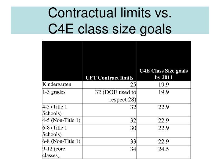 Contractual limits vs.