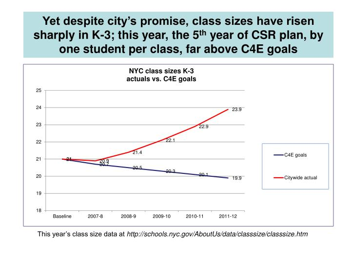 Yet despite city's promise, class sizes have risen sharply in K-3; this year, the 5