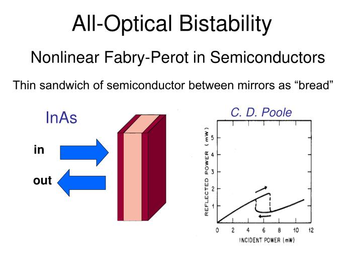 All-Optical Bistability
