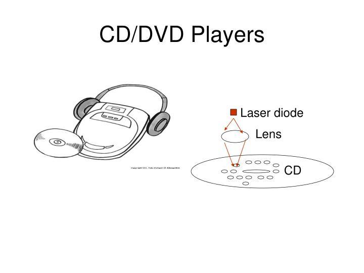 CD/DVD Players