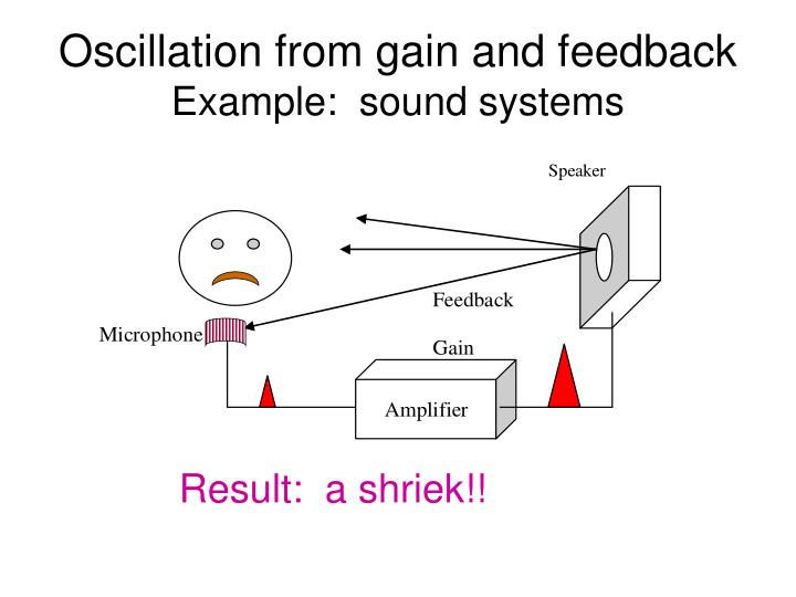 Oscillation from gain and feedback