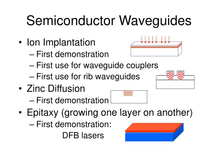 Semiconductor Waveguides