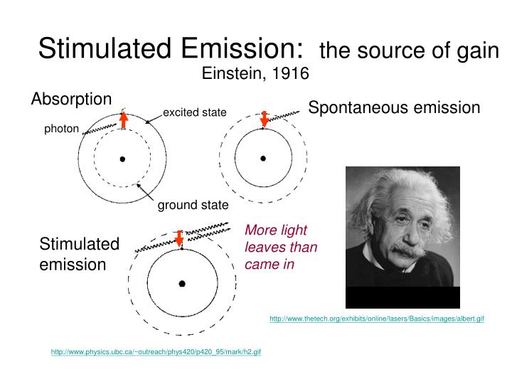 Stimulated Emission: