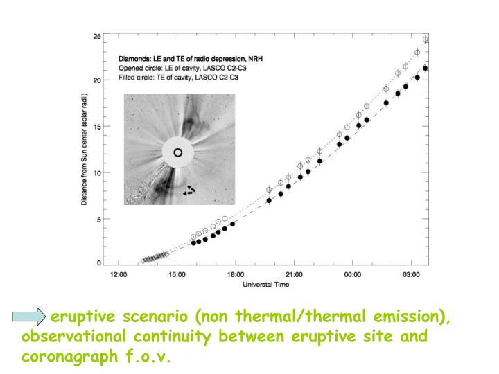 eruptive scenario (non thermal/thermal emission), observational continuity between eruptive site and coronagraph f.o.v.