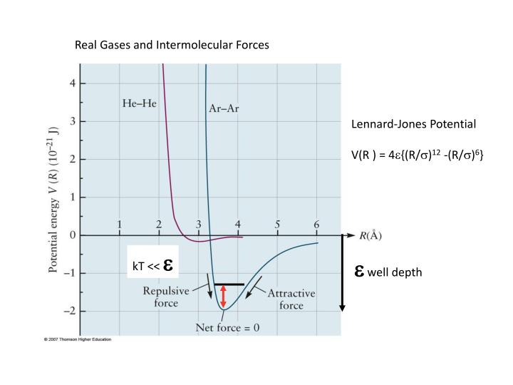 Real Gases and Intermolecular Forces