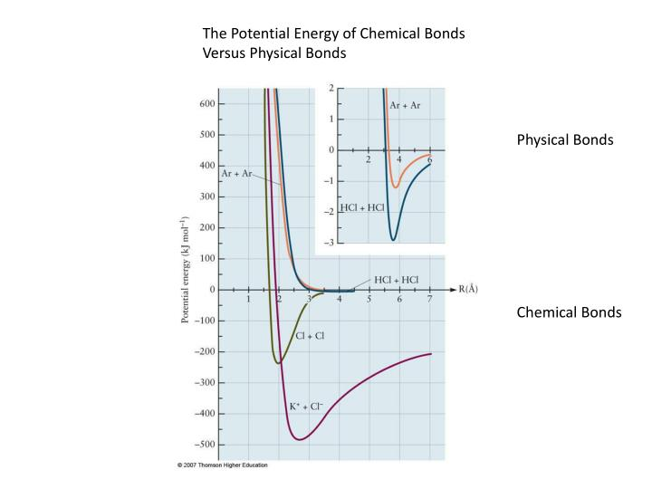 The Potential Energy of Chemical Bonds