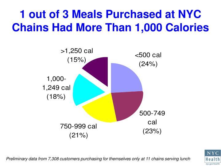 Food Id Health Department Nyc