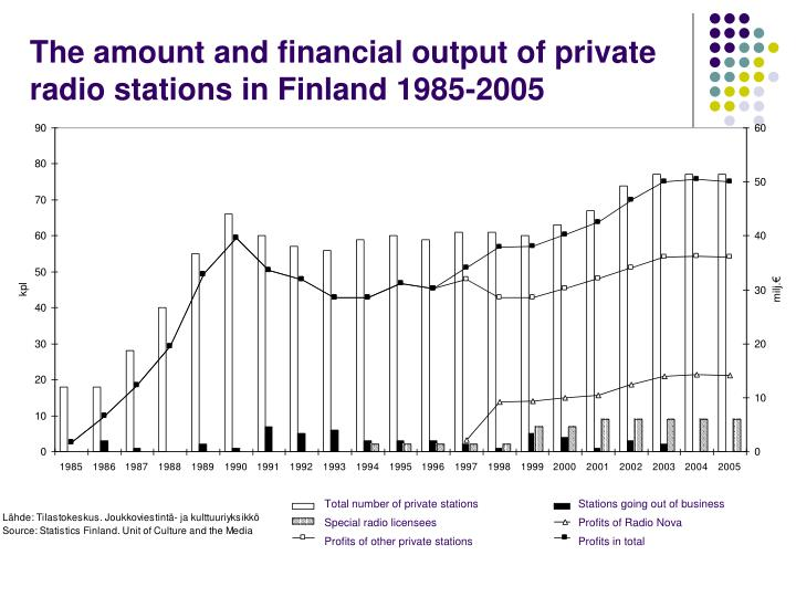 The amount and financial output of private radio stations in Finland 1985-2005
