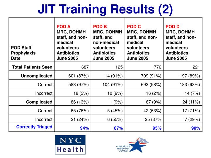 JIT Training Results (2)
