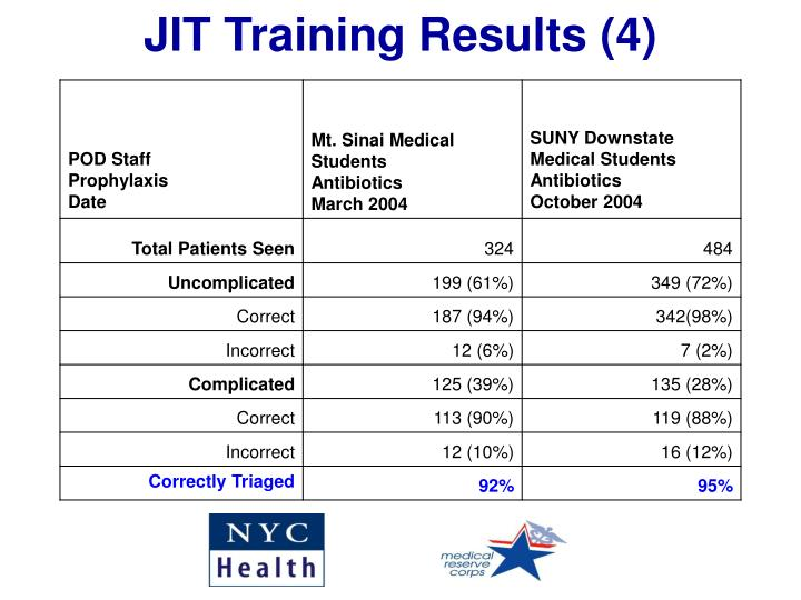 JIT Training Results (4)