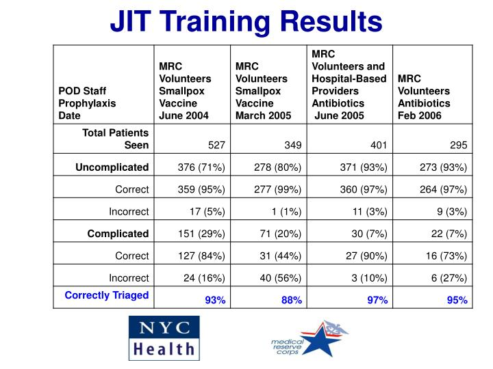 JIT Training Results