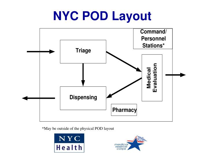 NYC POD Layout