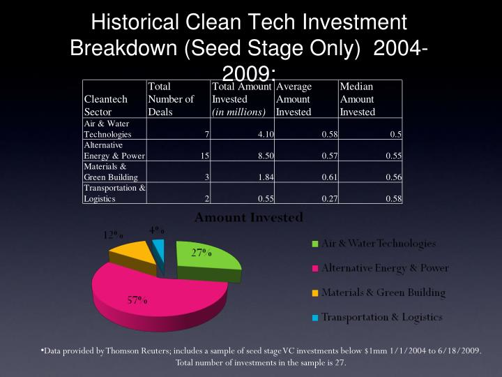 Historical Clean Tech Investment Breakdown (Seed Stage Only)  2004-2009: