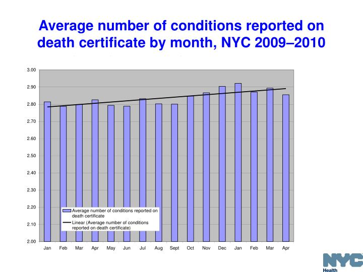 Average number of conditions reported on death certificate by month, NYC 2009
