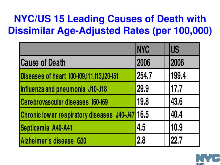 NYC/US 15 Leading Causes of Death with Dissimilar Age-Adjusted Rates (per 100,000)