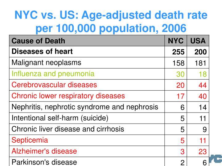 NYC vs. US: Age-adjusted death rate per 100,000 population, 2006