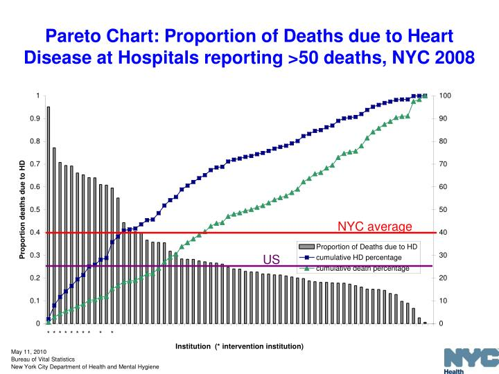 Pareto Chart: Proportion of Deaths due to Heart Disease at Hospitals reporting >50 deaths, NYC 2008