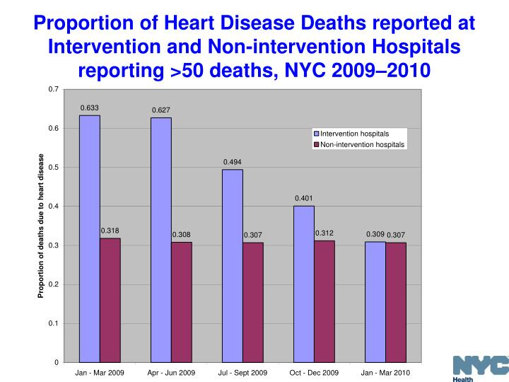 Proportion of Heart Disease Deaths reported at Intervention and Non-intervention Hospitals reporting >50 deaths, NYC 2009