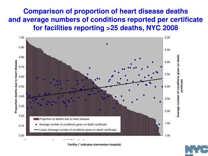 Comparison of proportion of heart disease deaths