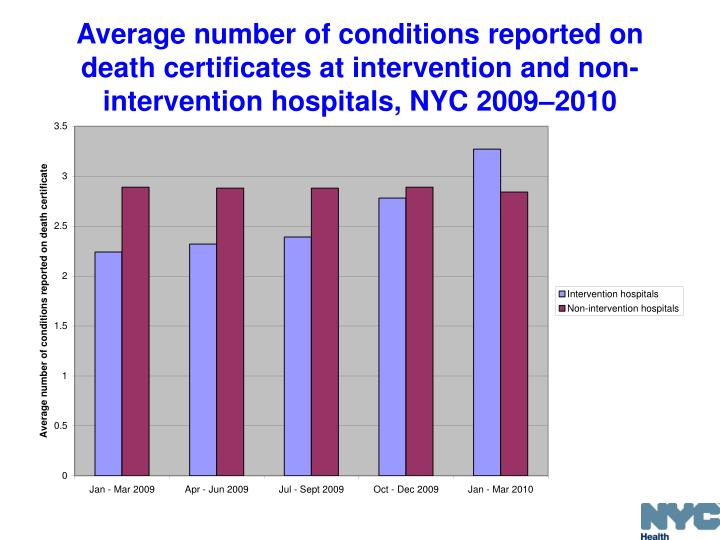 Average number of conditions reported on death certificates at intervention and non-intervention hospitals, NYC 2009