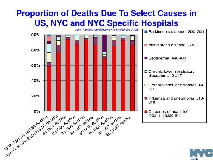 Proportion of Deaths Due To Select Causes in US, NYC and NYC Specific Hospitals