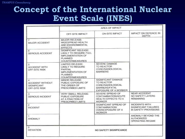 Concept of the International Nuclear Event Scale (INES)