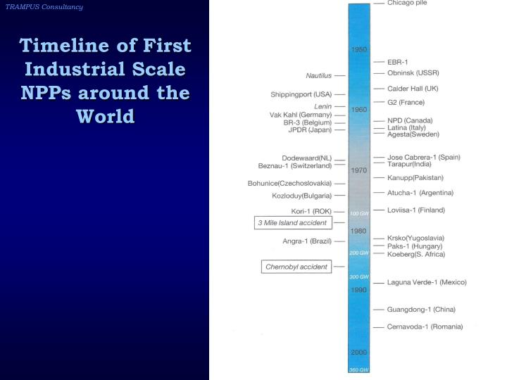 Timeline of First