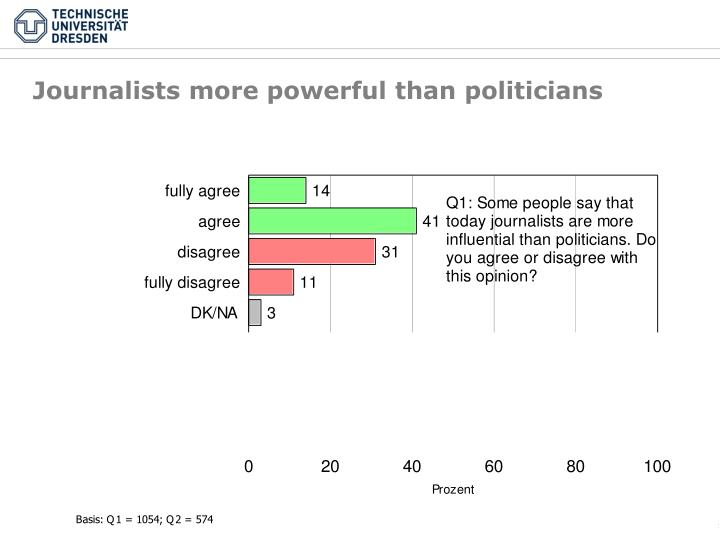 Journalists more powerful than politicians