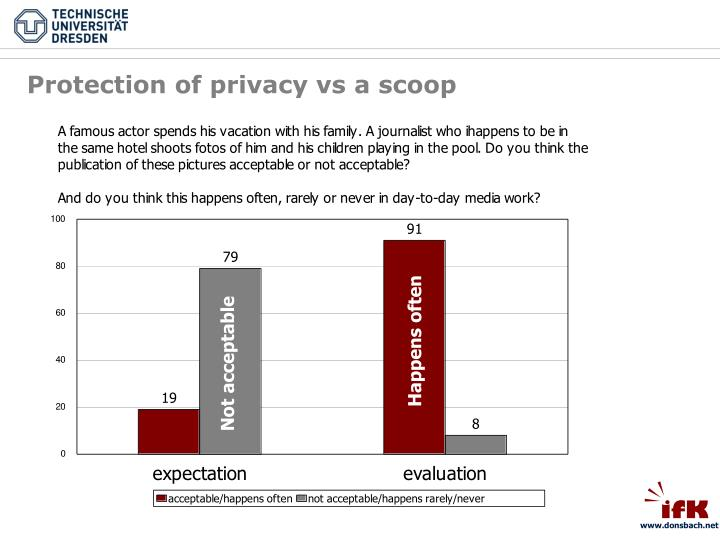 Protection of privacy vs a scoop