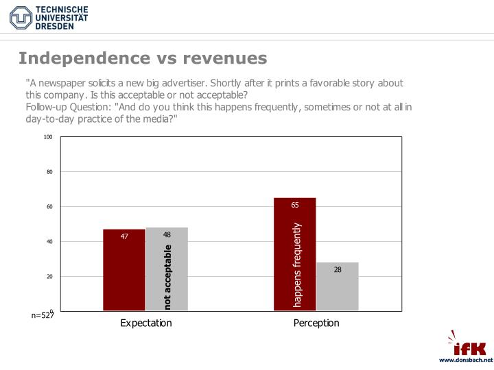 Independence vs revenues