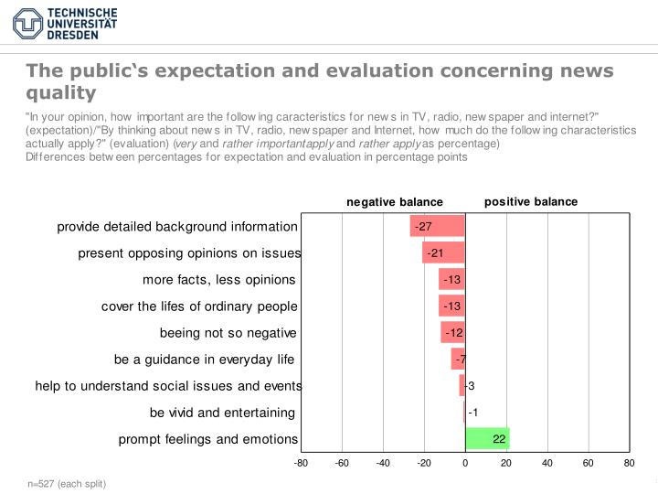 The public's expectation and evaluation concerning news quality