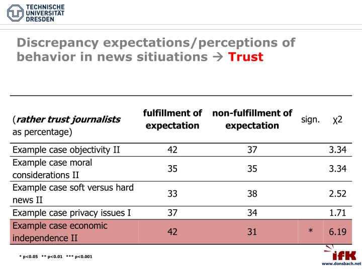 Discrepancy expectations/perceptions of behavior in news sitiuations