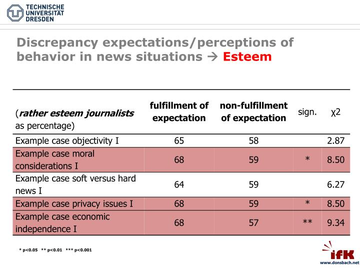 Discrepancy expectations/perceptions of behavior in news situations