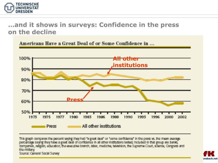 …and it shows in surveys: Confidence in the press on the decline