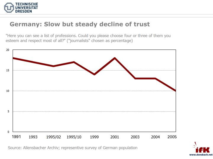 Germany: Slow but steady decline of trust